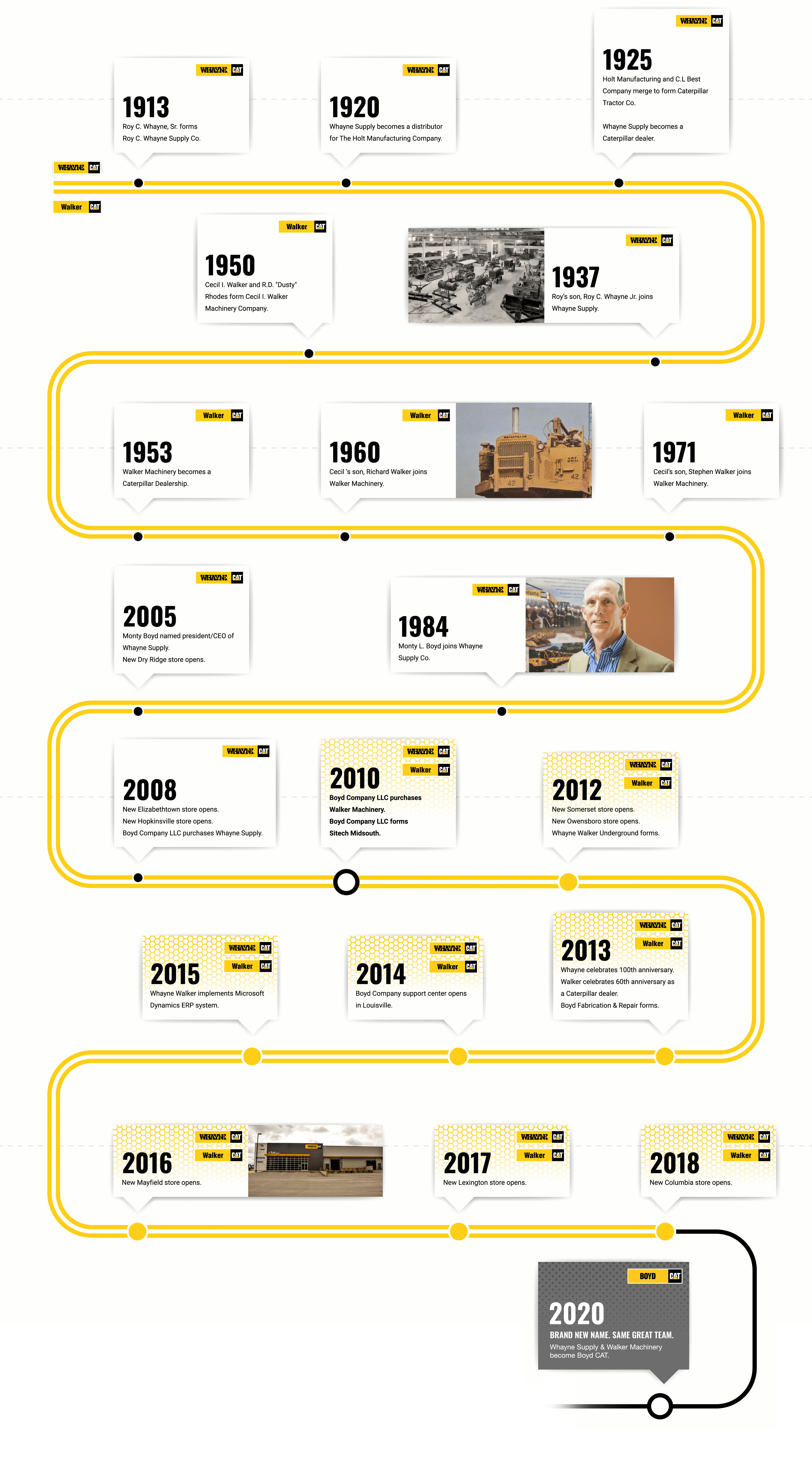 Whayne Walker Timeline Graphic - Mobile